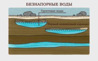 Грунтовые воды. определение, характеристика, зональность и их применение