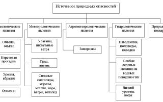 Классификация природных опасностей