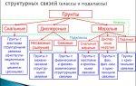Грунт. определение, понятие, виды и классификация грунтов.