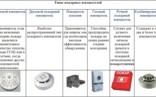 Линейные пожарные извещатели: основные типы и характеристика