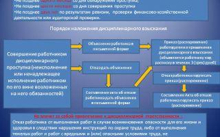 Дисциплинарные взыскания в фпс гпс мчс: виды, сроки, обжалование
