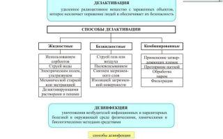 Дезактивация: способы и проведение