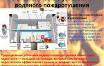 Основные сведения об установках пожаротушения