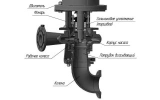 Руководство по эксплуатации насоса центробежного нцв-4-400рт