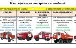 Основные пожарные автомобили и их ттх