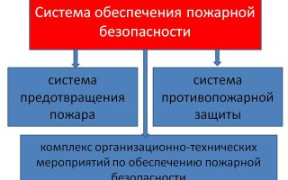 Система обеспечения пожарной безопасности (сопб)