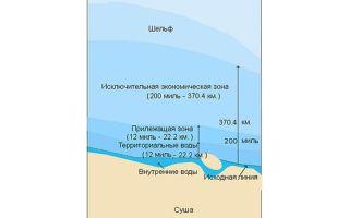 Территориальные и внутренние воды