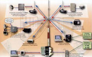 Комплекс технических средств оповещения и информирования
