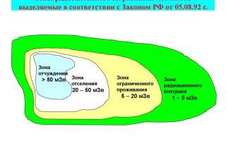 Локализация зоны радиоактивного загрязнения