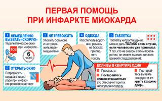 Сердечный приступ (инфаркт) симптомы и первая помощь