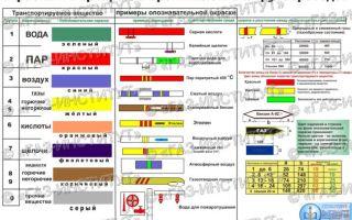 Гост 14202-69 окраска и маркировка трубопроводов