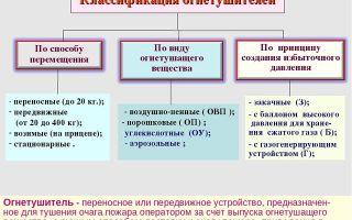 Огнетушащие вещества (средства): классификация и требования