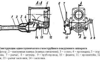 Газоструйный вакуумный аппарат. устройство и принцип работы.