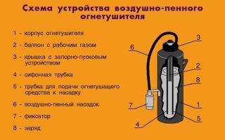 Воздушно-пенный огнетушитель: виды, устройство, назначение