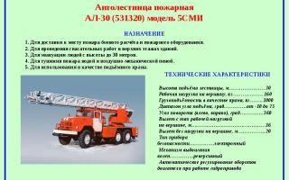Пожарные ломы: виды, назначение, требования и история возникновения