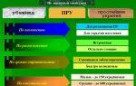 Защитные сооружения гражданской обороны: классификация и виды