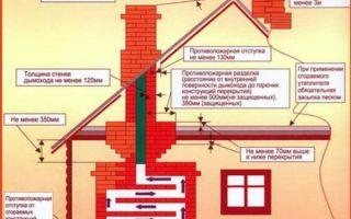 Противопожарная разделка отступка дымохода и печи: нормы