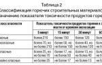 Токсичность продуктов горения и их группы т1, т2, т3, т4