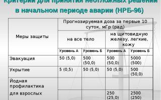Критерии для принятия решений о мерах защиты населения при радиационной аварии