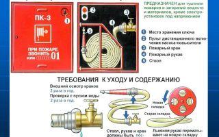 Пожарный кран: требования, нормы, обслуживание и комплектация