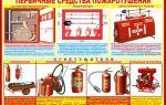 Требования к первичным средствам пожаротушения: подробно