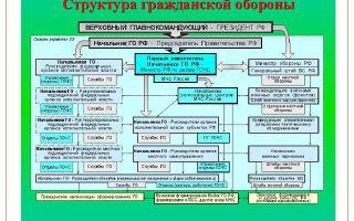 Гражданская оборона. задачи, организация, руководство, органы управления
