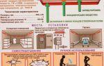 Самосрабатывающие огнетушители: типы, классификация, применение