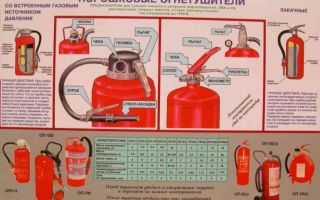 Огнетушитель порошковый: назначение, устройство, классы, проверка