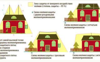 Молниезащита: виды, классификация, нормы, типы зон