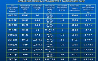 Нормативные показатели по развертыванию оперативных групп