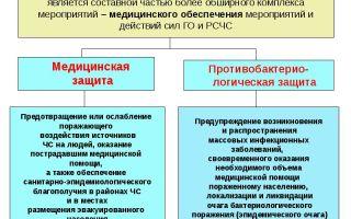Медико-биологическая защита населения